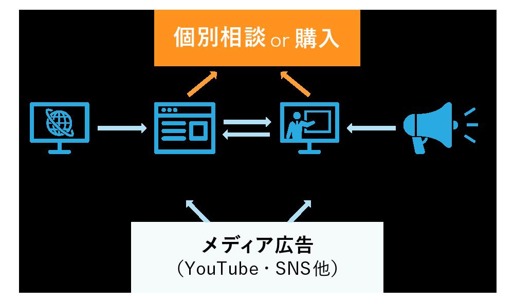 solport(ソルポート) スマートセルシステム 集客導線
